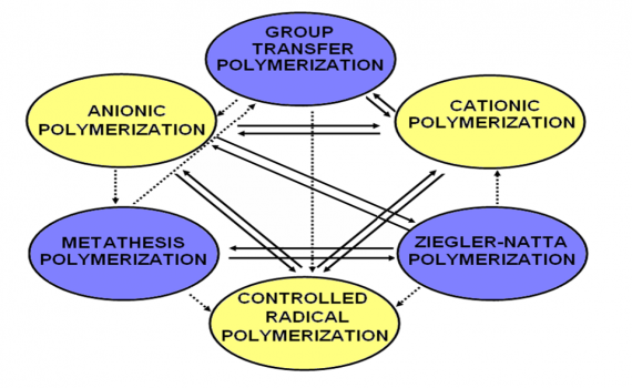 ring opening metathesis cyclohexene Other articles where ring-opening metathesis polymerization is discussed: chemistry of industrial polymers: ring-opening metathesis polymerization: a relatively new development in polymer chemistry is polymerization of cyclic monomers such as cyclopentene in the presence of catalysts containing such metals as tungsten, molybdenum, and rhenium.